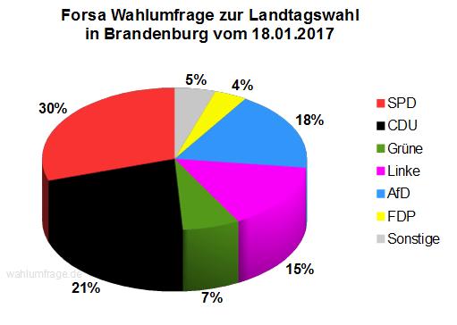 Aktuelle Forsa Wahlumfrage zur Landtagswahl in Brandenburg vom 18. Januar 2017.