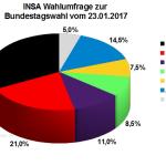 Aktuelle INSA Wahlumfrage / Wahlprognose zur Bundestagswahl 2017 vom 23. Januar 2017.
