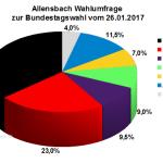 Aktuelle Allensbach Wahlumfrage / Wahlprognose zur Bundestagswahl am 24. September 2017 vom 26. Januar 2017