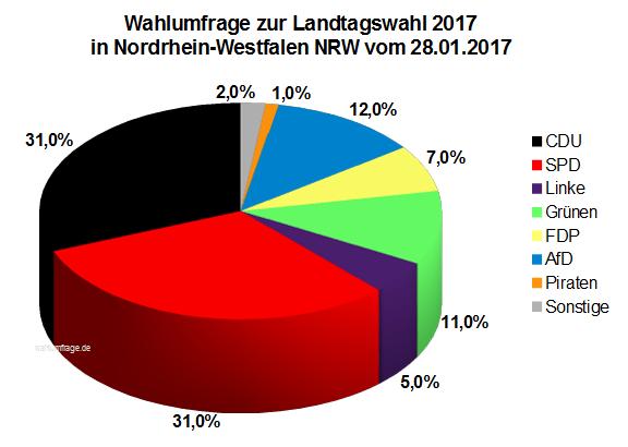 Aktuelle YouGov Wahlumfrage zur Landtagswahl 2017 in Nordrhein-Westfalen / NRW vom 28. Januar 2017.