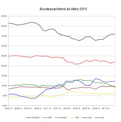 Entwicklung des Bundeswahltrends seit März 2015 – Stand 27. Januar 2017.