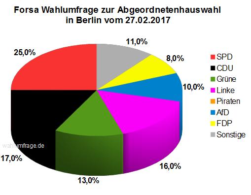 Neue Forsa Wahlumfrage zur Abgeordnetenhauswahl in Berlin vom 24.02.2017