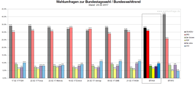 Der Bundeswahltrend vom 24. Februar 2017 mit allen verwendeten Wahlumfragen zur Bundestagswahl am 24. September 2017.