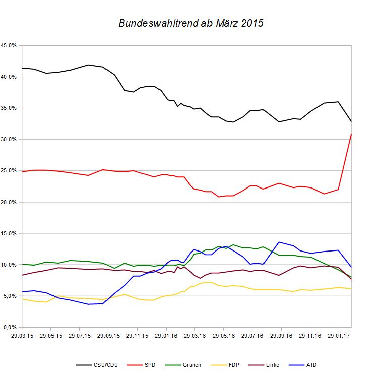 Entwicklung des Bundeswahltrends seit März 2015 – Stand 24. Februar 2017.