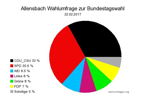 Aktuelle Allensbach Wahlumfrage / Wahlprognose zur Bundestagswahl am 24. September 2017 vom 22. Februar 2017