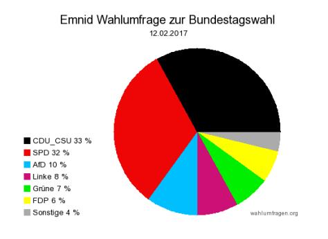 Neuste Emnid Wahlumfrage / Sonntagsfrage zur Bundestagswahl 2017 vom 12. Februar 2017.