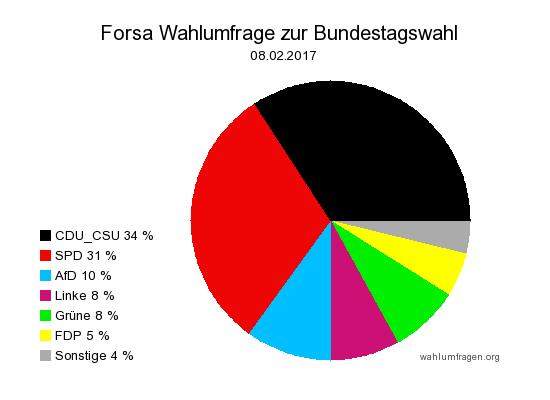 Neue Forsa Wahlprognose / Wahlumfrage zur Bundestagswahl 2017 vom 08. Februar 2017.