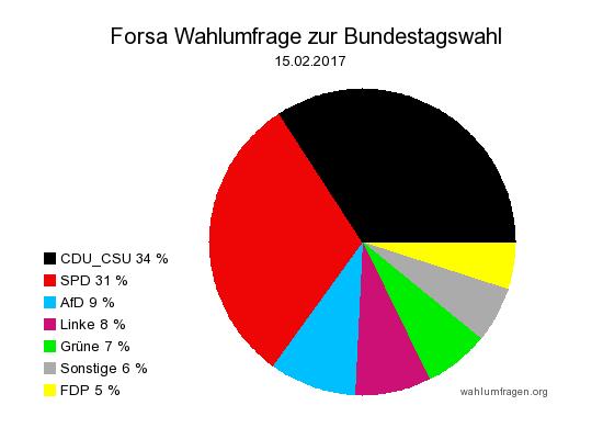 Neue Forsa Wahlprognose / Wahlumfrage zur Bundestagswahl 2017 vom 15. Februar 2017.