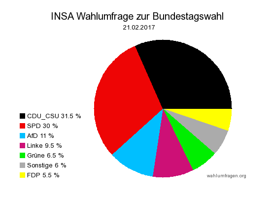 Aktuelle INSA Wahlumfrage / Wahlprognose zur Bundestagswahl 2017 vom 21. Februar 2017.