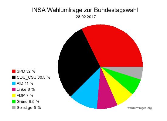 Aktuelle INSA Wahlumfrage / Wahlprognose zur Bundestagswahl 2017 vom 28. Februar 2017.