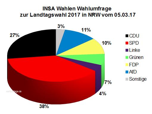 Aktuelle INSA Wahlumfrage zur Landtagswahl 2017 in Nordrhein-Westfalen / NRW vom 05. März 2017.