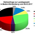 Infratest dimap Wahlumfrage vor der Landtagswahl in Baden-Württemberg vom 09. März 2017