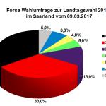 Neue Forsa Wahlumfrage zur Landtagswahl am 26. März 2017 im Saarland vom 09.03.17