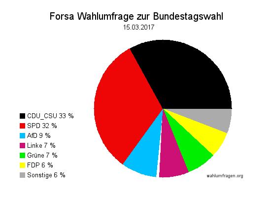 Neue Forsa Wahlprognose / Wahlumfrage zur Bundestagswahl 2017 vom 15. März 2017.