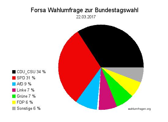 Neue Forsa Wahlprognose / Wahlumfrage zur Bundestagswahl 2017 vom 22. März 2017.