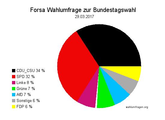 Neue Forsa Wahlprognose / Wahlumfrage zur Bundestagswahl 2017 vom 29. März 2017.