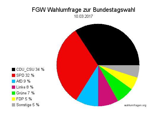 Neue Forschungsgruppe Wahlen Wahlprognose zur Bundestagswahl 2017 vom 10. März 2017.