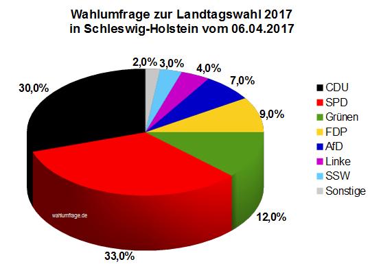 Aktuelle Infratest dimap Wahlumfrage zur Landtagswahl 2017 in Schleswig-Holstein vom 06.04.2017