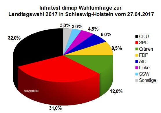 Aktuelle Infratest dimap Wahlumfrage zur Landtagswahl 2017 in Schleswig-Holstein vom 27.04.2017