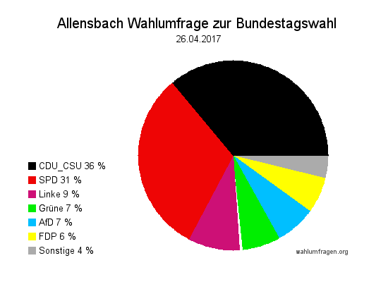 Aktuelle Allensbach Wahlumfrage / Wahlprognose zur Bundestagswahl am 24. September 2017 vom 26. April 2017