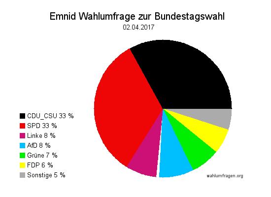 Neuste Emnid Wahlumfrage / Sonntagsfrage zur Bundestagswahl 2017 vom 02. April 2017.