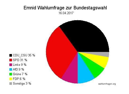 Neuste Emnid Wahlumfrage / Sonntagsfrage zur Bundestagswahl 2017 vom 16. April 2017.