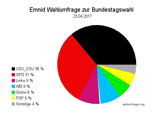 Neuste Emnid Wahlumfrage / Sonntagsfrage zur Bundestagswahl 2017 vom 23. April 2017.