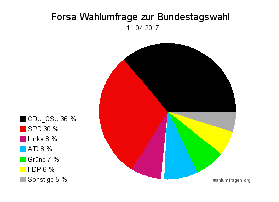 Neue Forsa Wahlprognose / Wahlumfrage zur Bundestagswahl 2017 vom 11. April 2017.