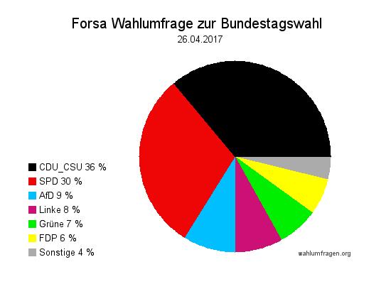 Neue Forsa Wahltrend / Wahlumfrage zur Bundestagswahl 2017 vom 26. April 2017.
