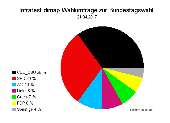 Aktuelle Infratest dimap Wahlumfrage zur Bundestagswahl 2017 – 21. April 2017.