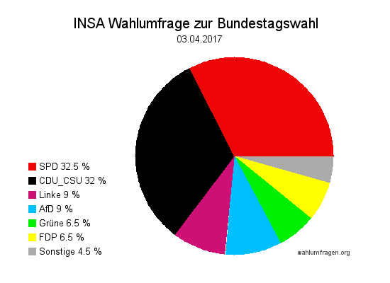 Aktuelle INSA Wahlumfrage / Wahlprognose zur Bundestagswahl 2017 vom 03. April 2017.