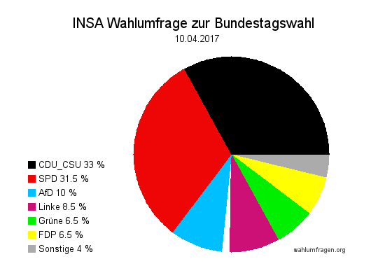 Aktuelle INSA Wahlumfrage / Wahlprognose zur Bundestagswahl 2017 vom 10. April 2017.