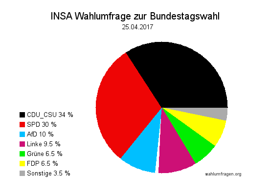 Aktuelle INSA Wahlumfrage / Wahlprognose zur Bundestagswahl 2017 vom 25. April 2017.