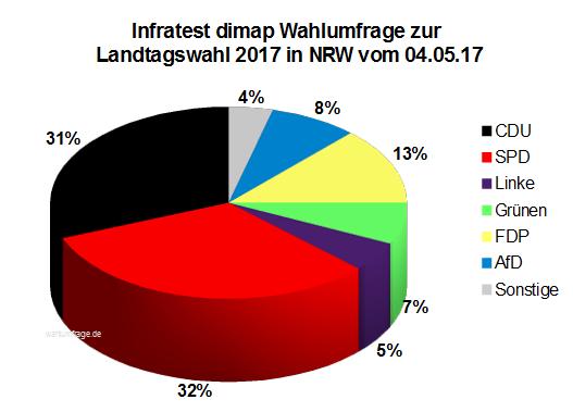 Aktuelle Infratest dimap Wahlumfrage zur Landtagswahl 2017 in Nordrhein-Westfalen / NRW vom 05. Mai 2017.