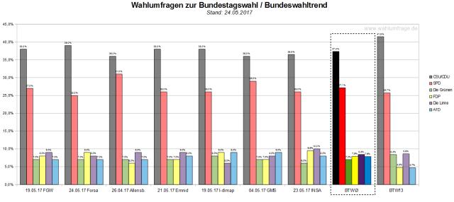 Der Bundeswahltrend vom 24. Mai 2017 mit allen verwendeten Wahlumfragen zur Bundestagswahl am 24. September 2017.