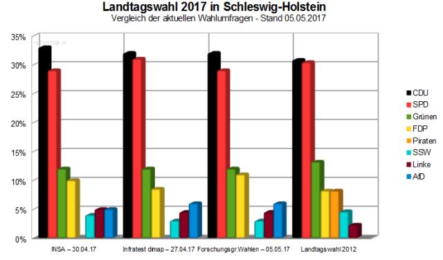 Vergleich der aktuellen Wahlumfragen zur Landtagswahl 2017 in Schleswig-Holstein am kommenden Sonntag. - Stand 05.05.17