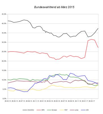 Entwicklung des Bundeswahltrends seit März 2015 – Stand 24. Mai 2017.