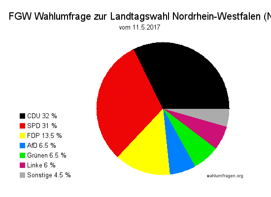 Letzte Forschungsgruppe Wahlen Wahlumfrage / Wahlprognose zur Landtagswahl 2017 in Nordrhein-Westfalen / NRW vom 11. Mai 2017.