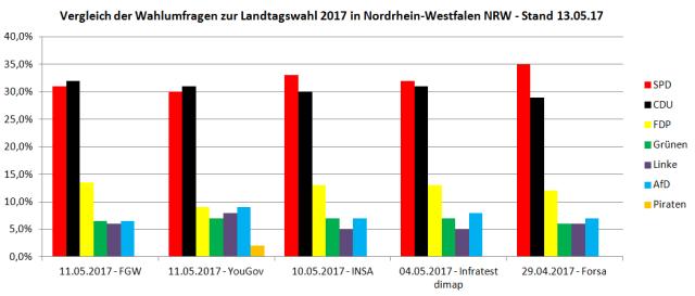 Vergleich der Wahlumfragen / Prognosen zur Landtagswahl 2017 in NRW - Stand 13.05.17