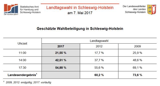 Wahlbeteiligung an der Landtagswahl 2017 in Schleswig-Holstein - Quelle: Landeswahlleiter Schleswig-Holstein
