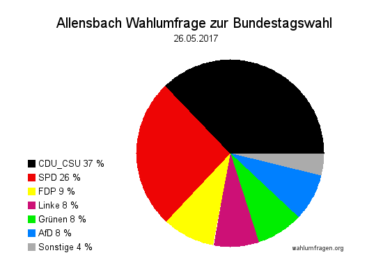 Aktuelle Allensbach Wahlumfrage / Wahlprognose zur Bundestagswahl am 24. September 2017 vom 26. Mai 2017