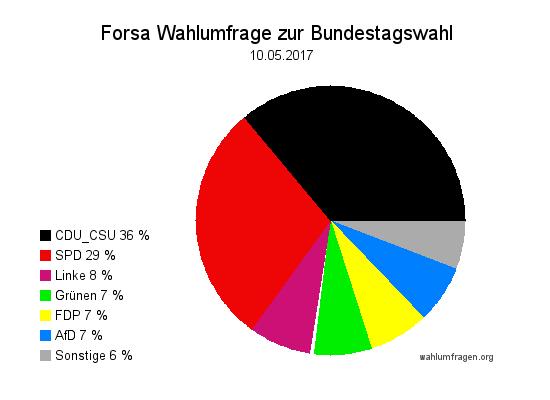 Neue Forsa Wahltrend / Wahlumfrage zur Bundestagswahl 2017 vom 10. Mai 2017.