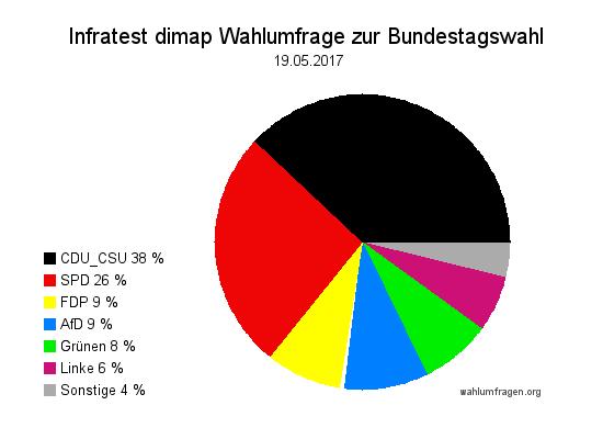 Aktuelle Infratest dimap Wahlumfrage zur Bundestagswahl 2017 – 19. Mai 2017.