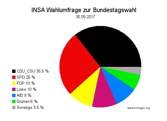 Aktuelle INSA Wahlumfrage / Wahlprognose zur Bundestagswahl 2017 vom 30. Mai 2017.