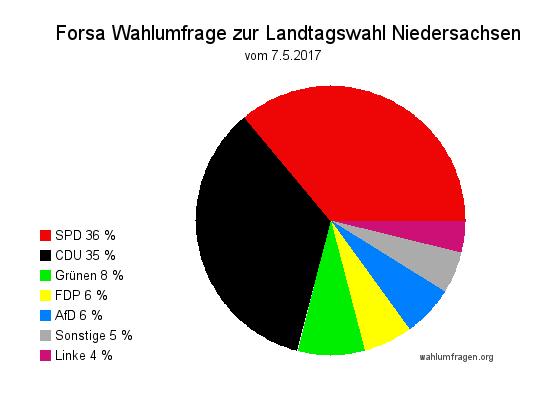 Aktuelle Wahlumfrage / Wahltrend zur Landtagswahl in Niedersachsen vom Mai 2017
