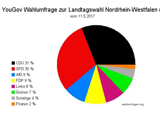 Aktuelle YouGov Wahlumfrage / Sonntagsfrage zur Landtagswahl 2017 in Nordrhein-Westfalen / NRW vom 11. Mai 2017.