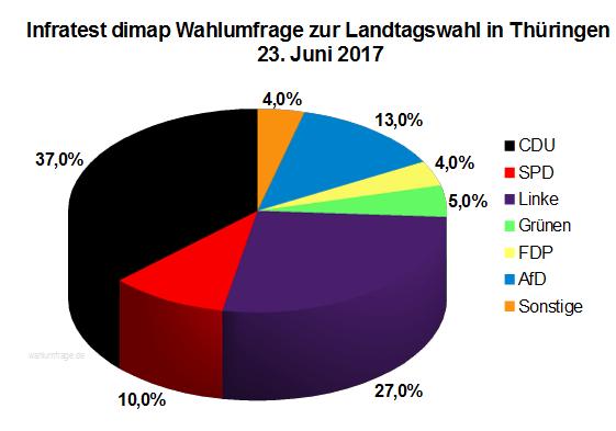 Aktuelle Infratest dimap Wahlumfrage zur Landtagswahl in Thüringen vom 23. Juni 2017