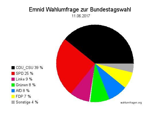 Neuste Emnid Wahlumfrage / Wahlprognose zur Bundestagswahl 2017 vom 11. Juni 2017.