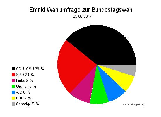 Neuste Emnid Wahlumfrage / Wahlprognose zur Bundestagswahl 2017 vom 25. Juni 2017.