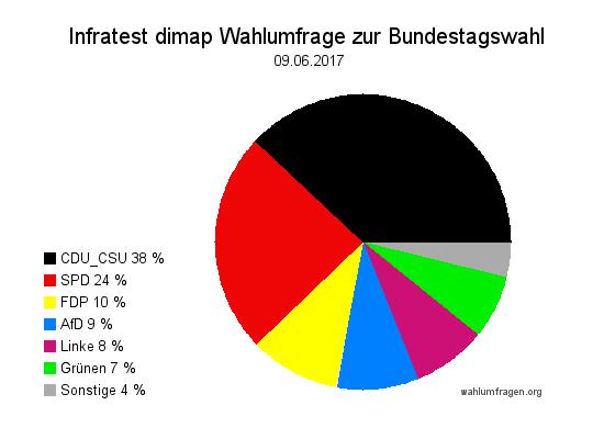 Aktuelle Infratest dimap Wahlumfrage zur Bundestagswahl 2017 – 09. Juni 2017.